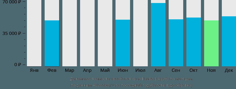 Динамика стоимости авиабилетов из Киева в Арубу по месяцам