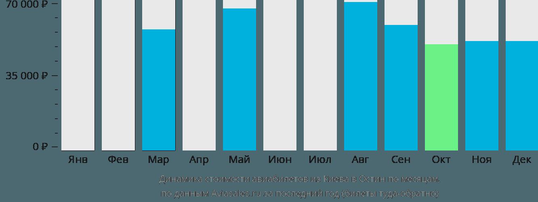 Динамика стоимости авиабилетов из Киева в Остин по месяцам