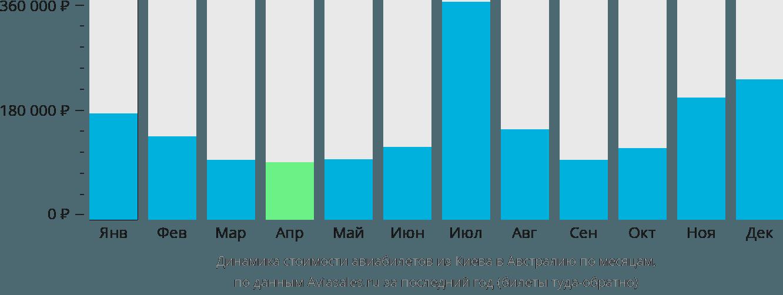 Динамика стоимости авиабилетов из Киева в Австралию по месяцам