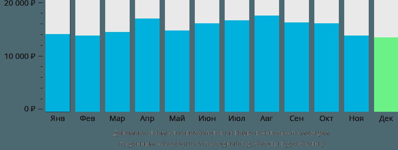 Динамика стоимости авиабилетов из Киева в Анталью по месяцам