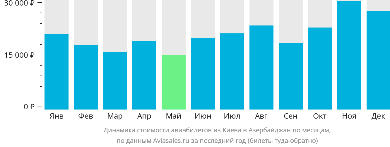 Динамика стоимости авиабилетов из Киева в Азербайджан по месяцам
