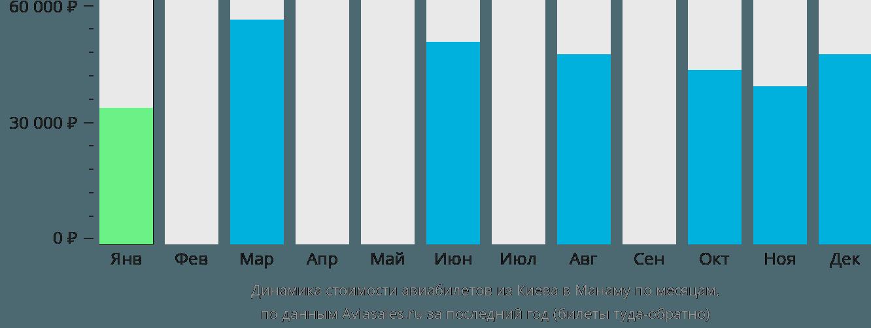 Динамика стоимости авиабилетов из Киева в Манаму по месяцам