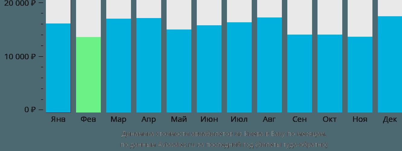 Динамика стоимости авиабилетов из Киева в Баку по месяцам