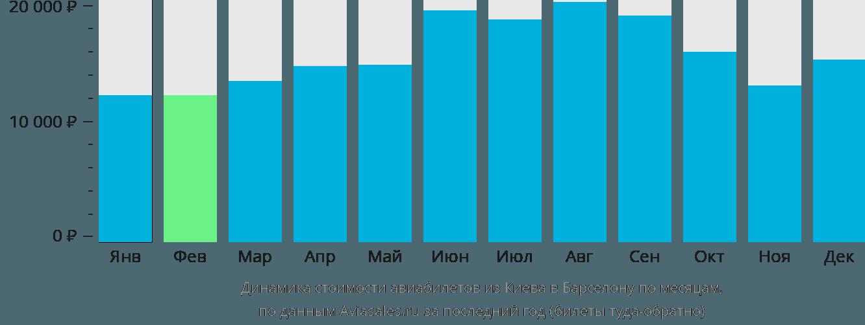 Динамика стоимости авиабилетов из Киева в Барселону по месяцам