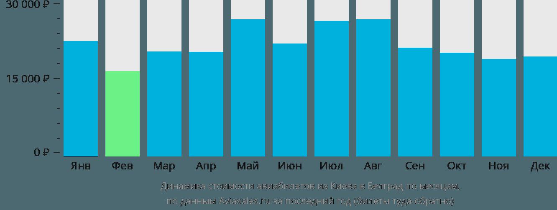 Динамика стоимости авиабилетов из Киева в Белград по месяцам