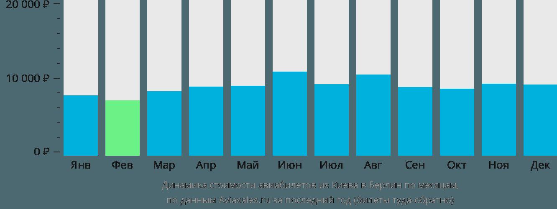 Динамика стоимости авиабилетов из Киева в Берлин по месяцам