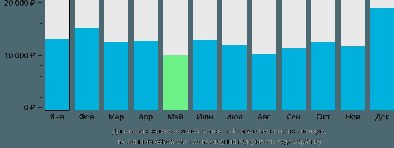 Динамика стоимости авиабилетов из Киева в Бельгию по месяцам