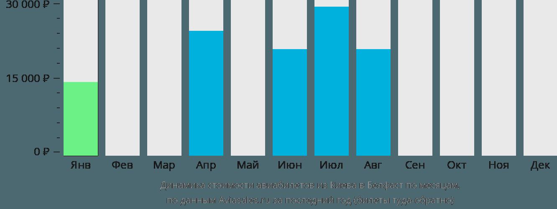 Динамика стоимости авиабилетов из Киева в Белфаст по месяцам
