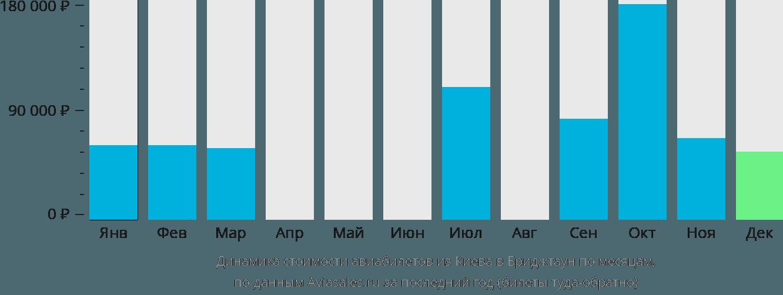 Динамика стоимости авиабилетов из Киева в Бриджтаун по месяцам