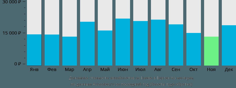 Динамика стоимости авиабилетов из Киева в Берген по месяцам