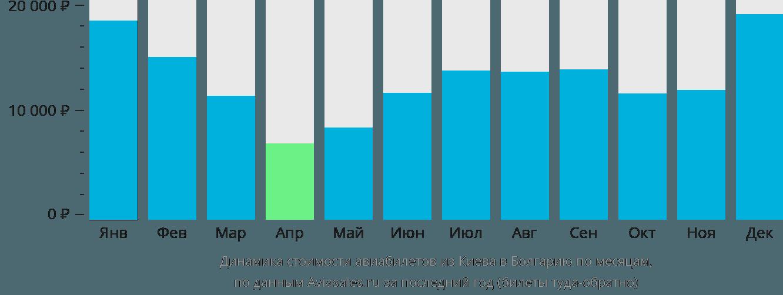 Динамика стоимости авиабилетов из Киева в Болгарию по месяцам