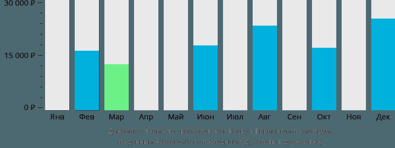 Динамика стоимости авиабилетов из Киева в Бирмингем по месяцам