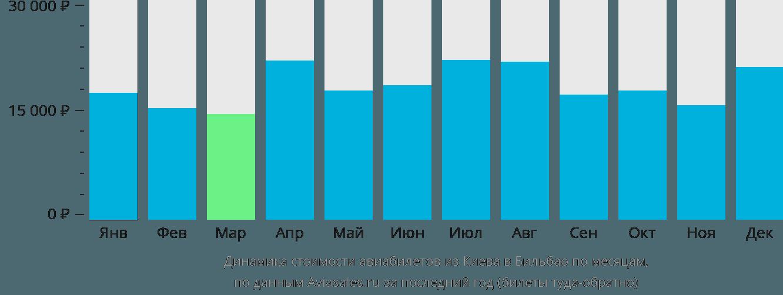 Динамика стоимости авиабилетов из Киева в Бильбао по месяцам
