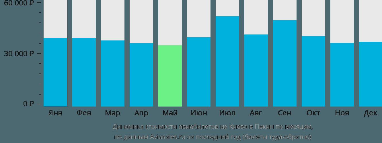Динамика стоимости авиабилетов из Киева в Пекин по месяцам