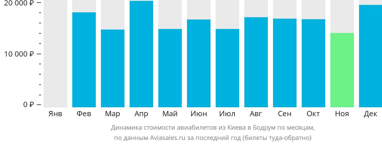 Динамика стоимости авиабилетов из Киева в Бодрум по месяцам