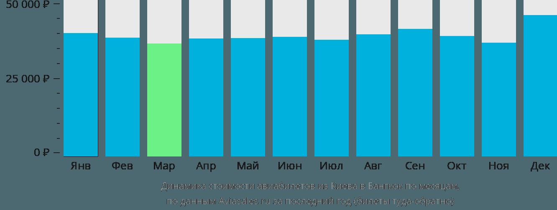 Динамика стоимости авиабилетов из Киева в Бангкок по месяцам