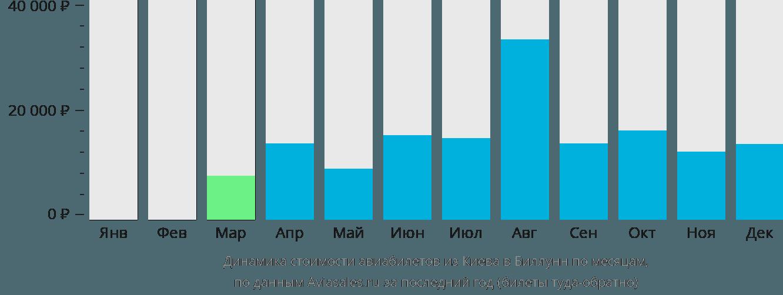 Динамика стоимости авиабилетов из Киева в Биллунн по месяцам