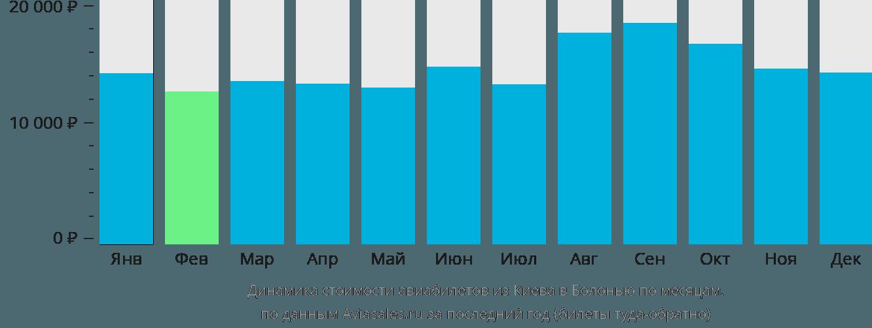 Динамика стоимости авиабилетов из Киева в Болонью по месяцам