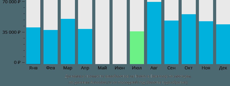 Динамика стоимости авиабилетов из Киева в Бангалор по месяцам