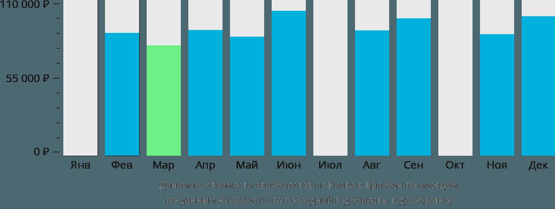 Динамика стоимости авиабилетов из Киева в Брисбен по месяцам