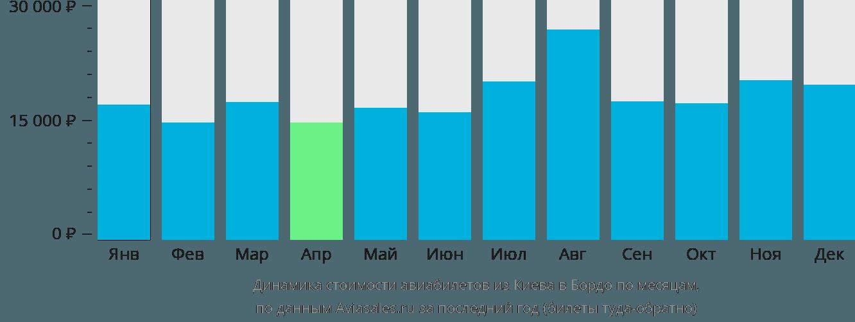 Динамика стоимости авиабилетов из Киева в Бордо по месяцам