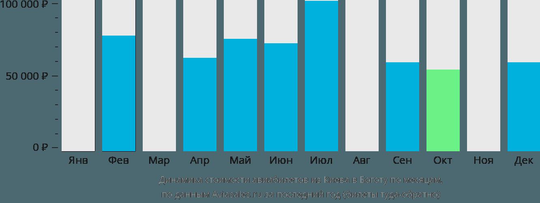 Динамика стоимости авиабилетов из Киева в Боготу по месяцам