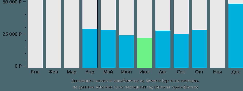 Динамика стоимости авиабилетов из Киева в Бургас по месяцам