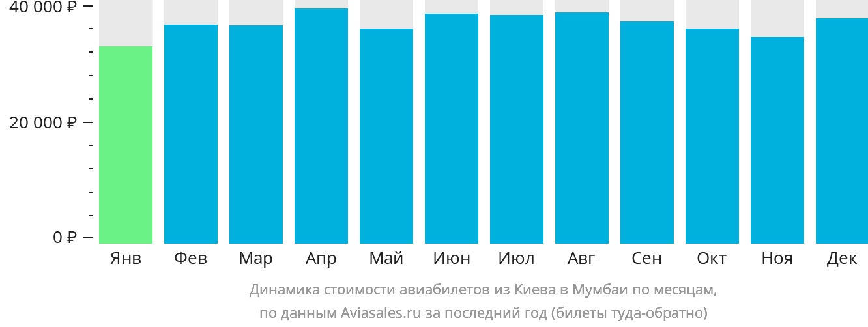Динамика стоимости авиабилетов из Киева в Мумбаи по месяцам