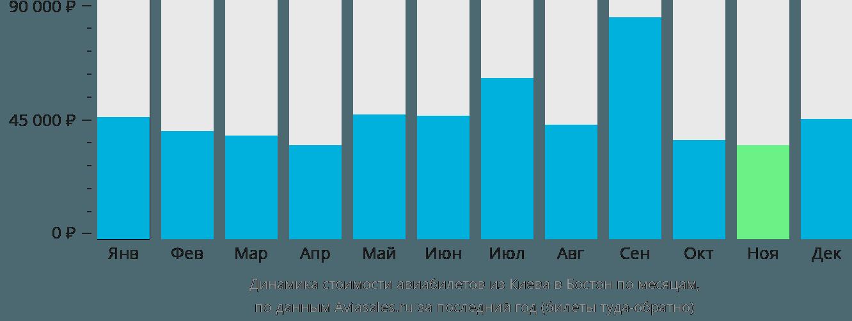 Динамика стоимости авиабилетов из Киева в Бостон по месяцам