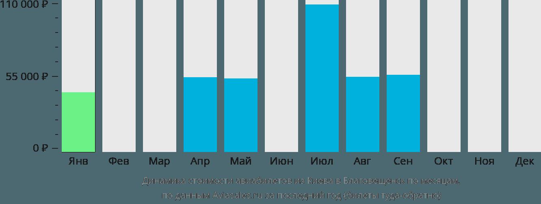 Динамика стоимости авиабилетов из Киева в Благовещенск по месяцам