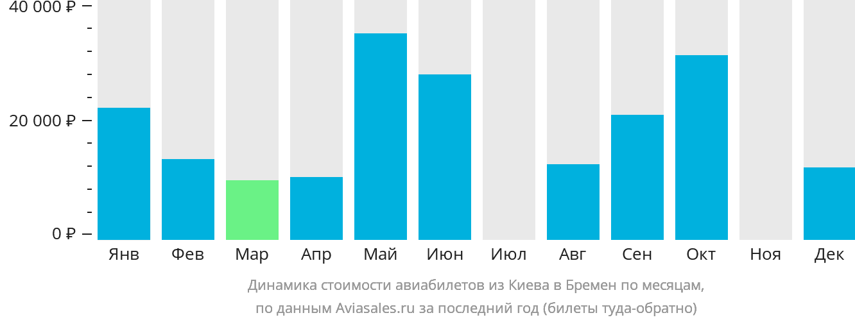 Динамика стоимости авиабилетов из Киева в Бремен по месяцам