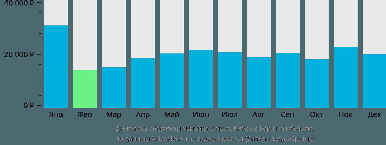 Динамика стоимости авиабилетов из Киева в Бари по месяцам