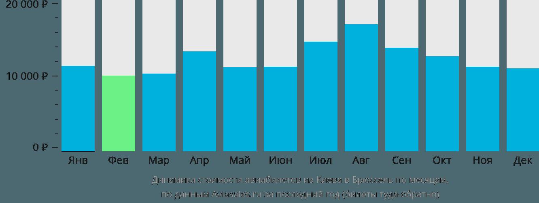 Динамика стоимости авиабилетов из Киева в Брюссель по месяцам