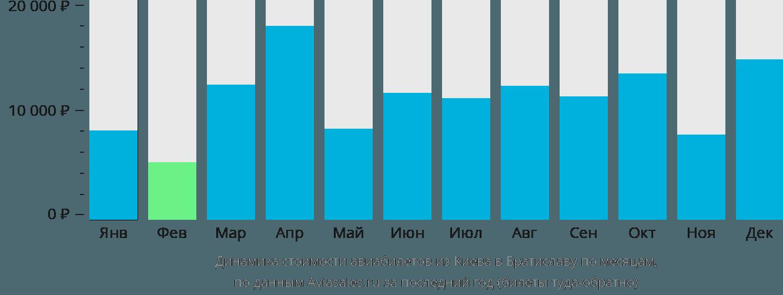 Динамика стоимости авиабилетов из Киева в Братиславу по месяцам
