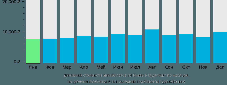 Динамика стоимости авиабилетов из Киева в Будапешт по месяцам