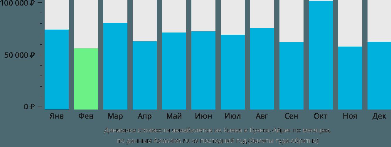 Динамика стоимости авиабилетов из Киева в Буэнос-Айрес по месяцам
