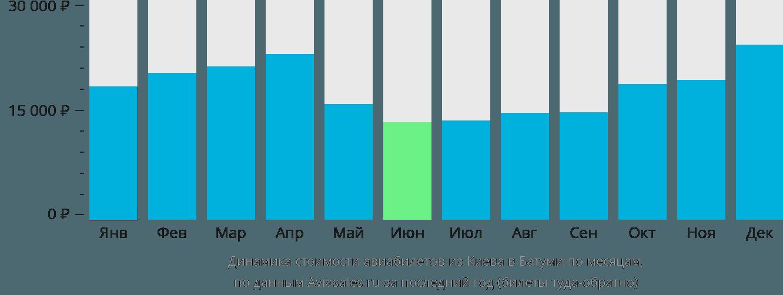 Динамика стоимости авиабилетов из Киева в Батуми по месяцам