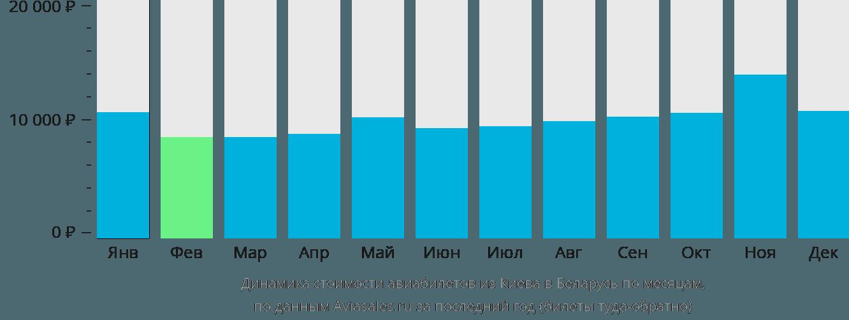 Динамика стоимости авиабилетов из Киева в Беларусь по месяцам