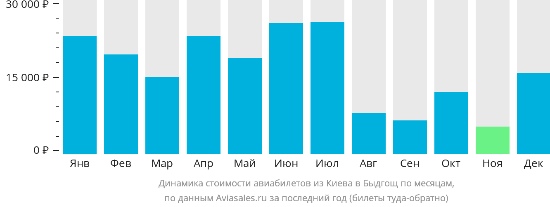Динамика стоимости авиабилетов из Киева в Быдгощ по месяцам