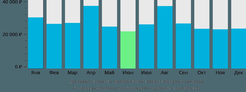 Динамика стоимости авиабилетов из Киева в Кальяри по месяцам