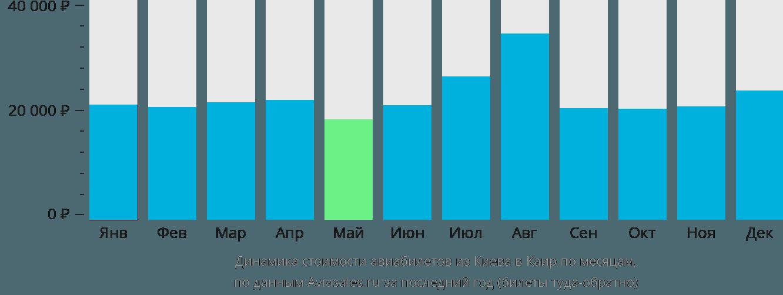 Динамика стоимости авиабилетов из Киева в Каир по месяцам