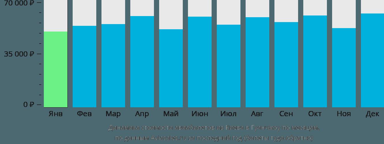 Динамика стоимости авиабилетов из Киева в Гуанчжоу по месяцам