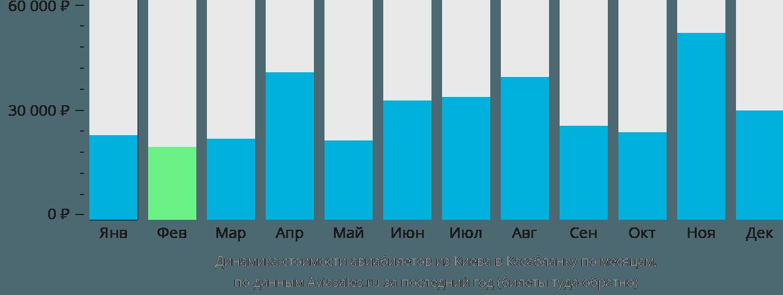 Динамика стоимости авиабилетов из Киева в Касабланку по месяцам