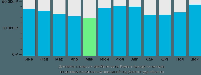 Динамика стоимости авиабилетов из Киева в Канаду по месяцам