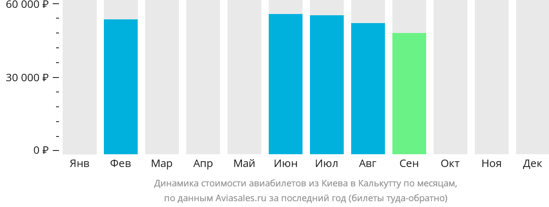Динамика стоимости авиабилетов из Киева в Калькутту по месяцам