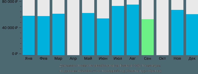 Динамика стоимости авиабилетов из Киева в Себу по месяцам
