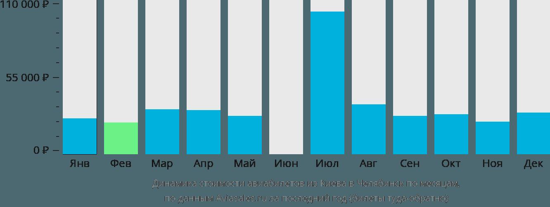 Динамика стоимости авиабилетов из Киева в Челябинск по месяцам