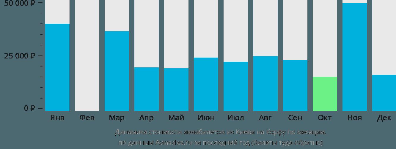 Динамика стоимости авиабилетов из Киева на Корфу по месяцам