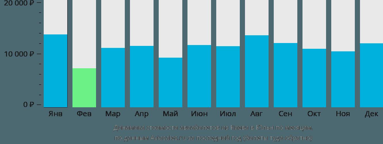 Динамика стоимости авиабилетов из Киева в Кёльн по месяцам