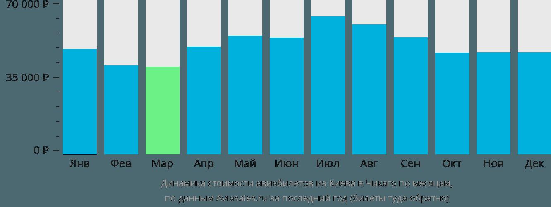 Динамика стоимости авиабилетов из Киева в Чикаго по месяцам